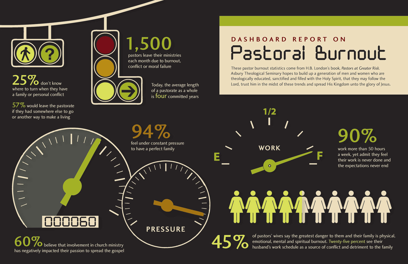 pastoral burnout infographic